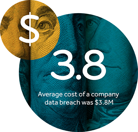 Average cost of a company data breach in 2015 was $3.8M